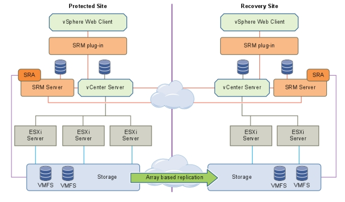 Site-Recovery-Manager-5.8-with-array-replication